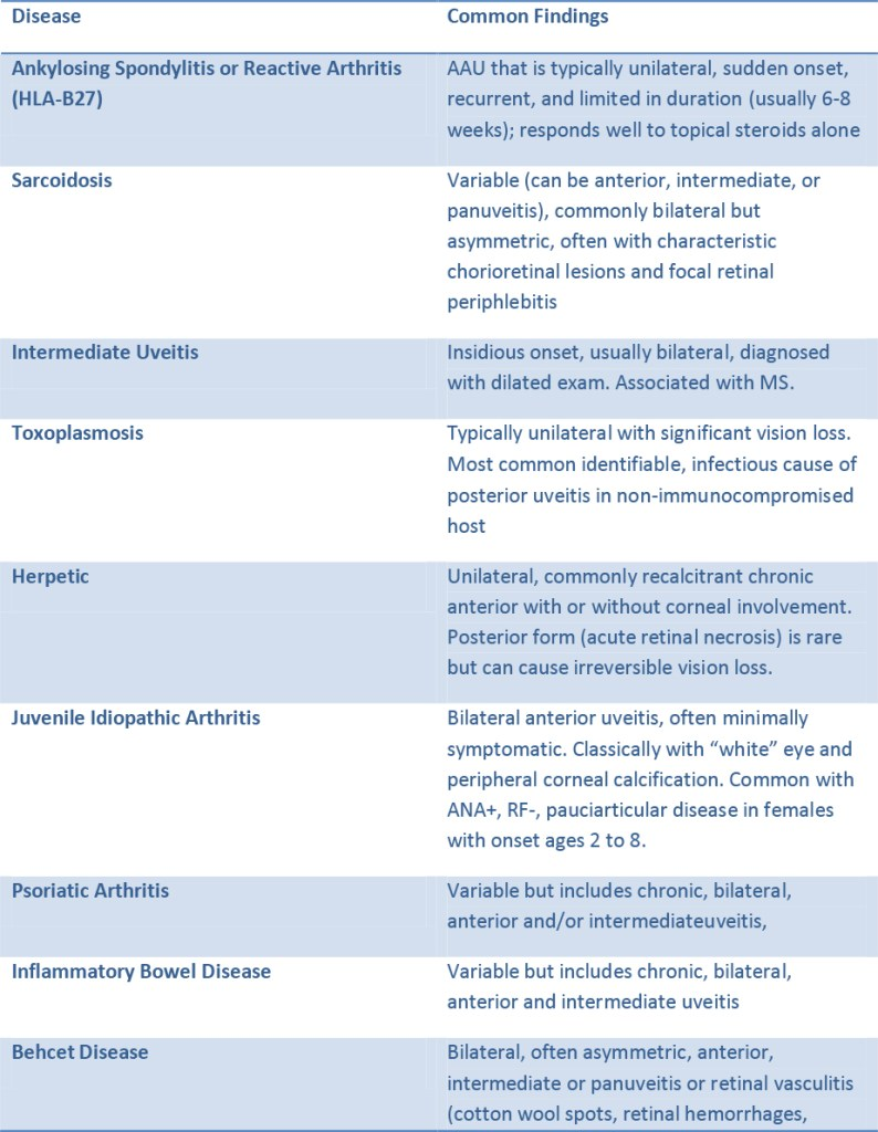 Differential diagnosis of Uveitis